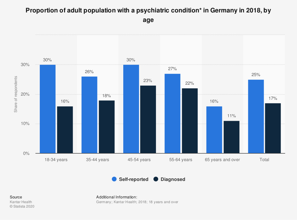 Statistic: Proportion of adult population with a psychiatric condition* in Germany in 2018, by age | Statista