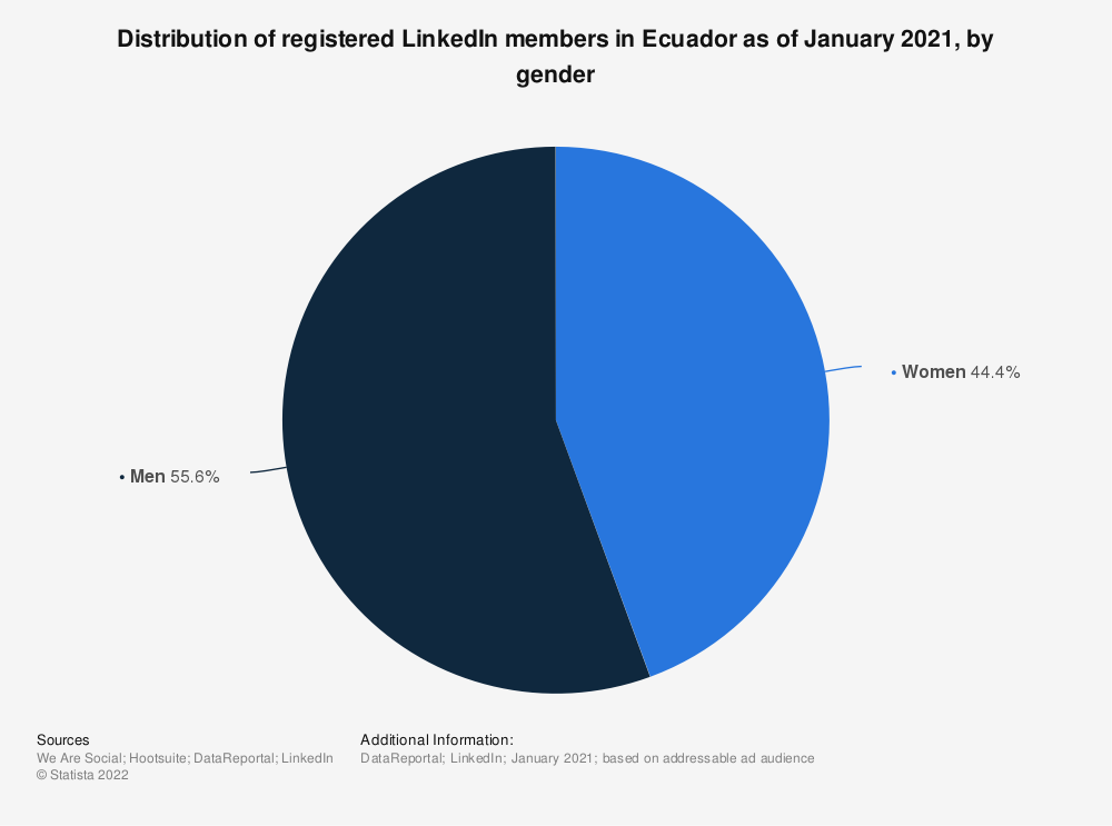 Statistic: Distribution of registered LinkedIn members in Ecuador as of January 2019, by gender | Statista