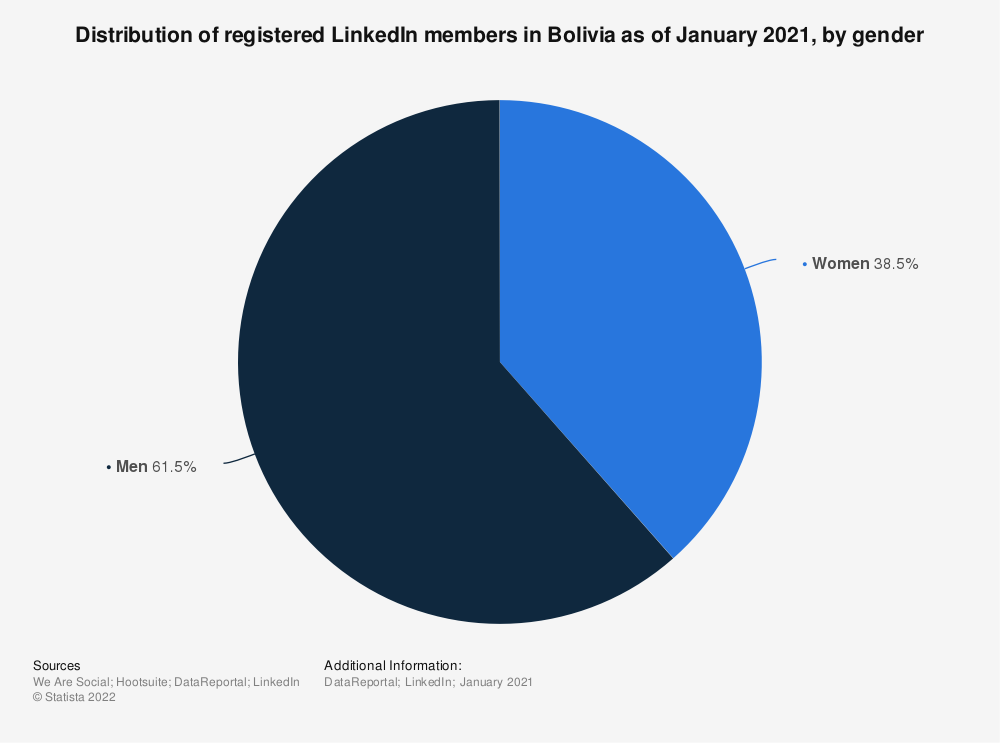 Statistic: Distribution of registered LinkedIn members in Bolivia as of February 2020, by gender | Statista