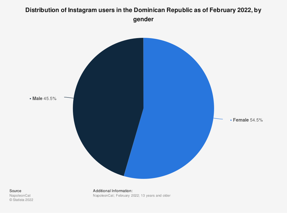 Statistic: Distribution of Instagram users in the Dominican Republic as of June 2019, by gender   Statista