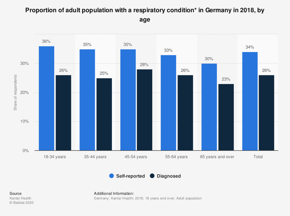Statistic: Proportion of adult population with a respiratory condition* in Germany in 2018, by age | Statista