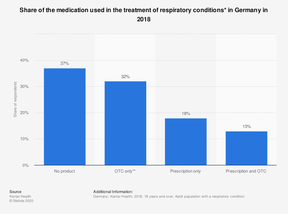 Statistic: Share of the medication used in the treatment of respiratory conditions* in Germany in 2018 | Statista