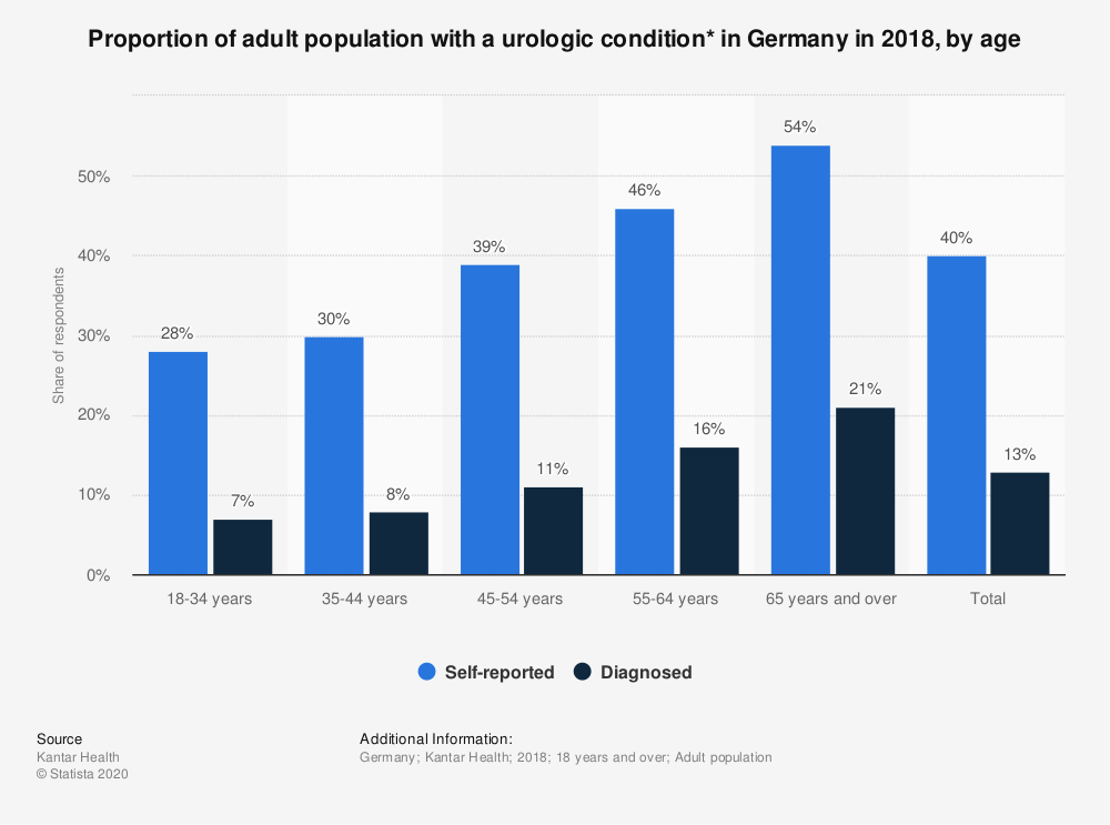 Statistic: Proportion of adult population with a urologic condition* in Germany in 2018, by age | Statista