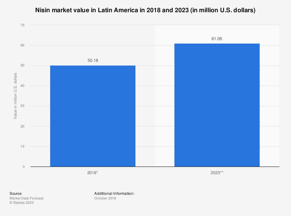 Statistic: Nisin market value in Latin America in 2018 and 2023 (in million U.S. dollars)   Statista