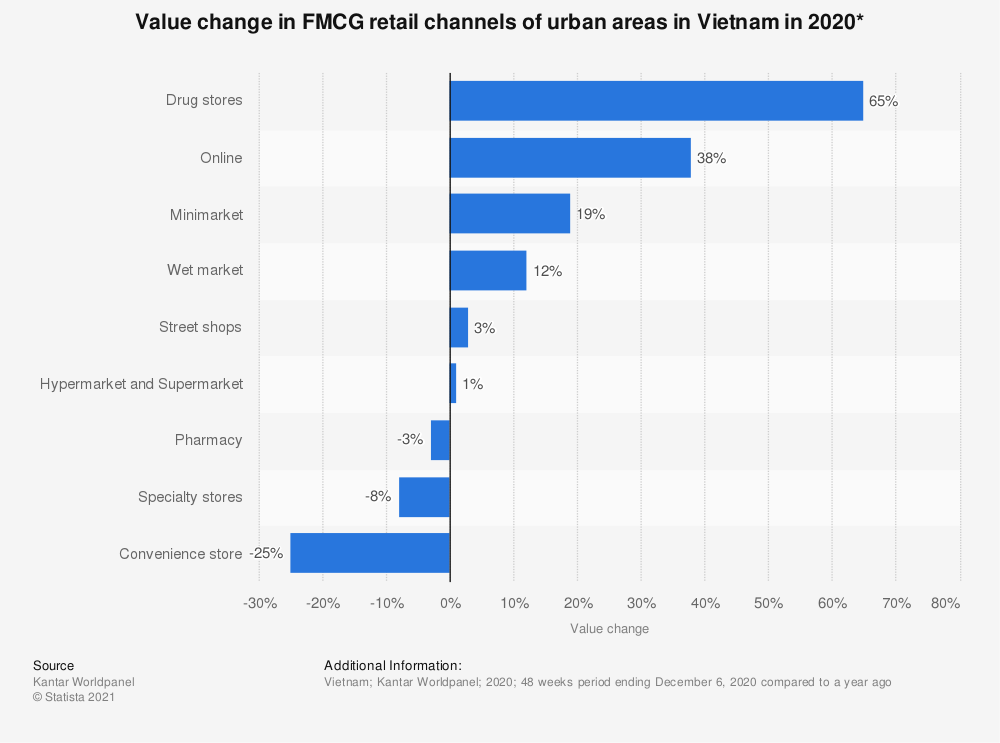 Statistic: Value change in FMCG retail channels of urban areas in Vietnam in 2018* | Statista