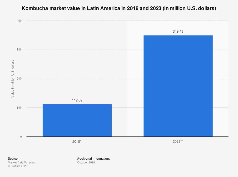 Statistic: Kombucha market value in Latin America in 2018 and 2023 (in million U.S. dollars)   Statista
