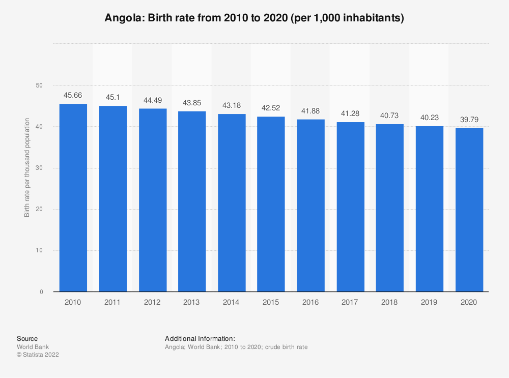 Statistic: Angola: Birth rate from 2007 to 2017 (per 1,000 inhabitants)   Statista
