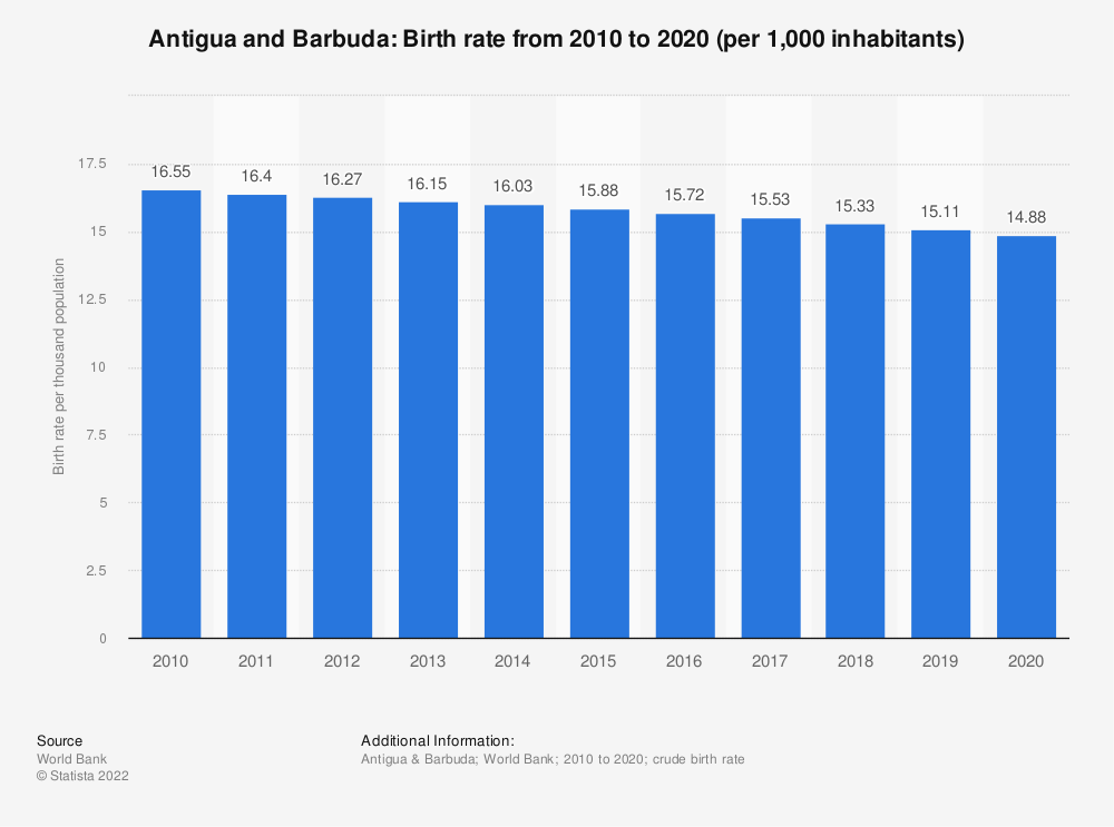 Statistic: Antigua and Barbuda: Birth rate from 2007 to 2017 (per 1,000 inhabitants) | Statista