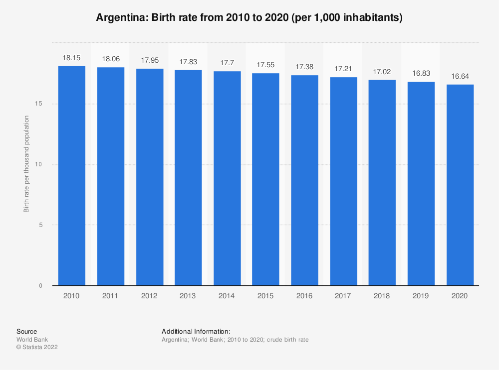 Statistic: Argentina: Birth rate from 2007 to 2017 (per 1,000 inhabitants) | Statista