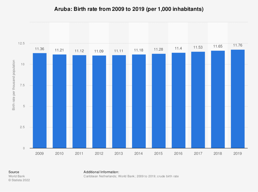 Statistic: Aruba: Birth rate from 2008 to 2018 (per 1,000 inhabitants) | Statista