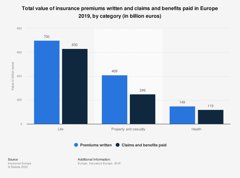 Statistic: Total value of insurance premiums written and claims and benefits paid in Europe 2018, by category (in billion euros) | Statista