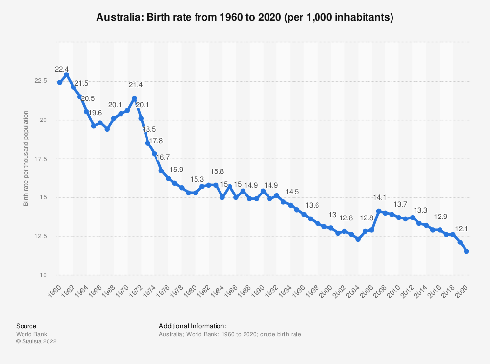 Statistic: Australia: Birth rate from 2007 to 2017 (per 1,000 inhabitants) | Statista