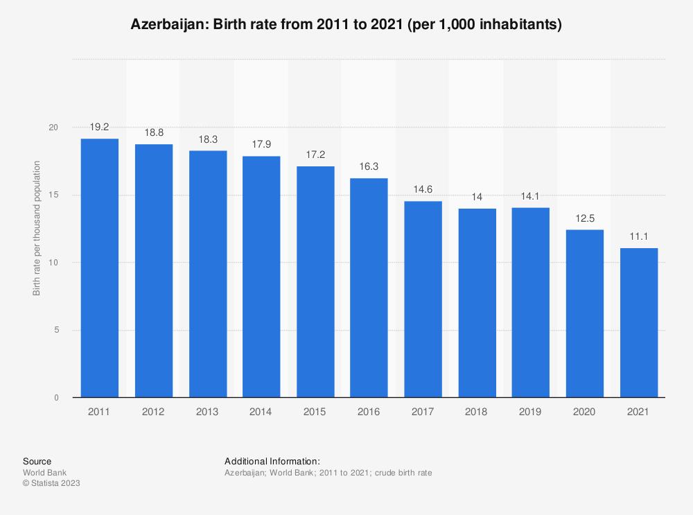 Statistic: Azerbaijan: Birth rate from 2006 to 2016 (per 1,000 inhabitants) | Statista