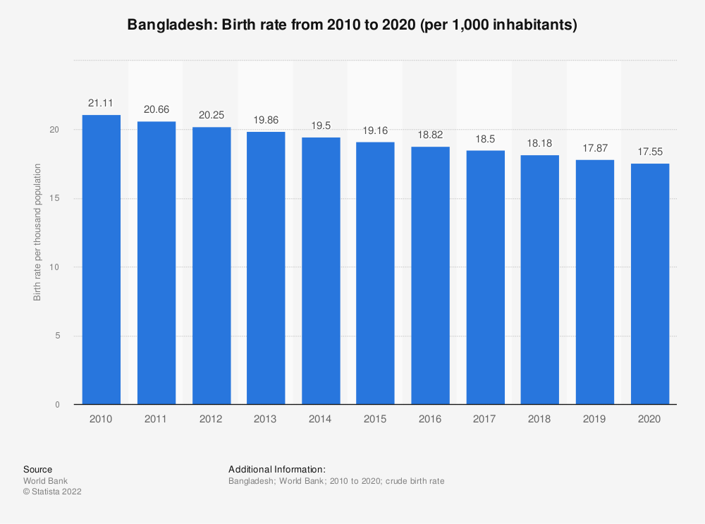 Statistic: Bangladesh: Birth rate from 2006 to 2016 (per 1,000 inhabitants) | Statista