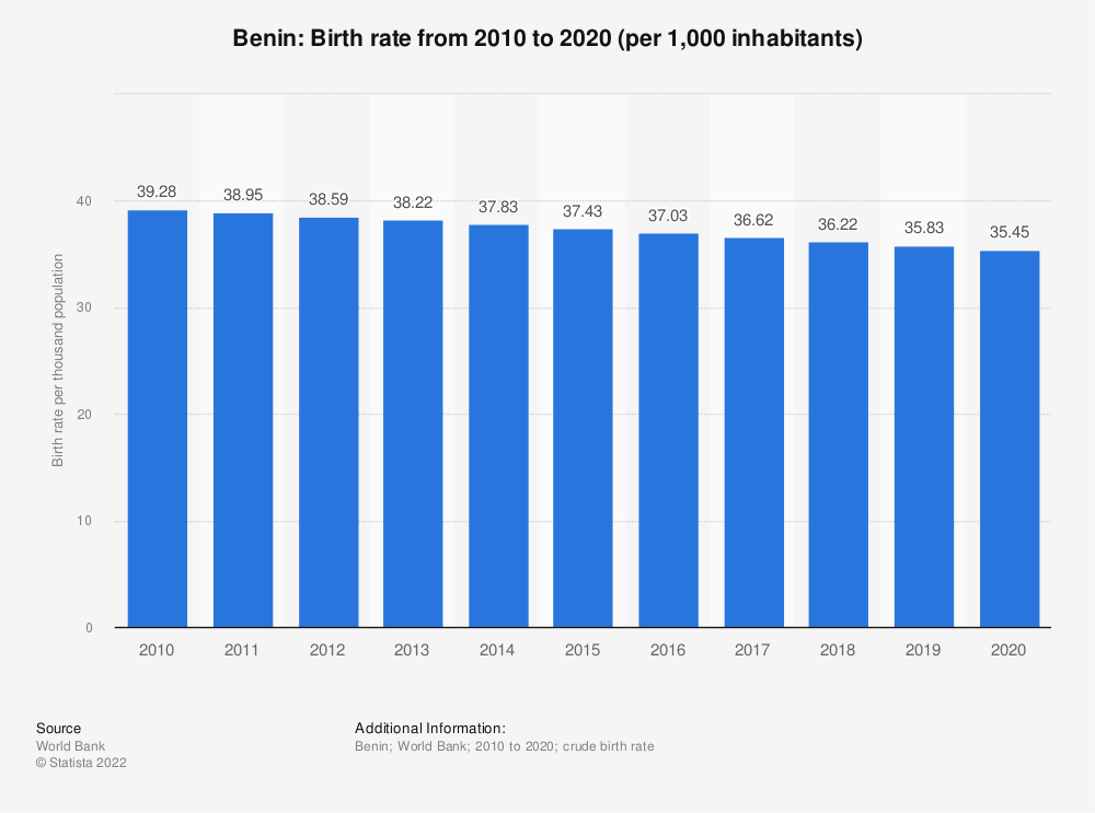 Statistic: Benin: Birth rate from 2006 to 2016 (per 1,000 inhabitants) | Statista