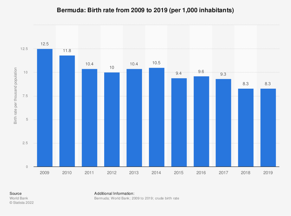 Statistic: Bermuda: Birth rate from 2008 to 2018 (per 1,000 inhabitants) | Statista