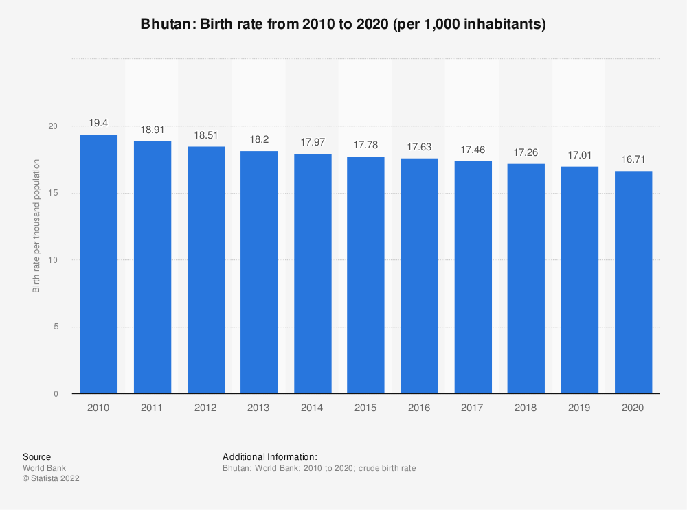 Statistic: Bhutan: Birth rate from 2006 to 2016 (per 1,000 inhabitants) | Statista