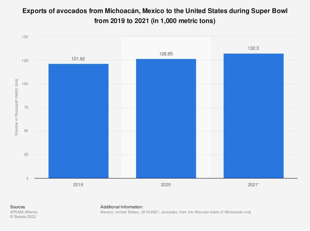 Statistic: Exports of avocados from Michoacán, Mexico to the United States during Super Bowl from 2019 to 2021 (in 1,000 metric tons) | Statista