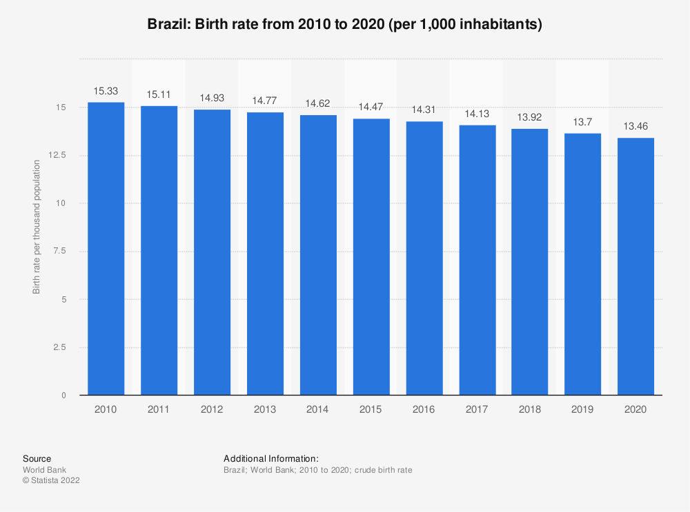 Statistic: Brazil: Birth rate from 2006 to 2016 (per 1,000 inhabitants) | Statista