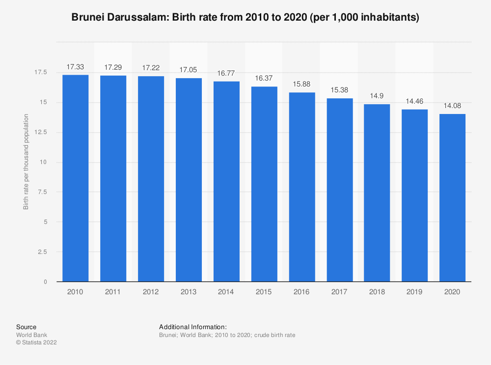 Statistic: Brunei Darussalam: Birth rate from 2007 to 2017 (per 1,000 inhabitants) | Statista