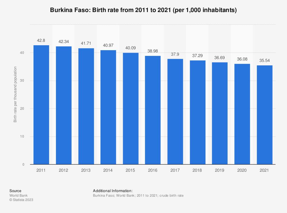 Statistic: Burkina Faso: Birth rate from 2008 to 2018 (per 1,000 inhabitants) | Statista