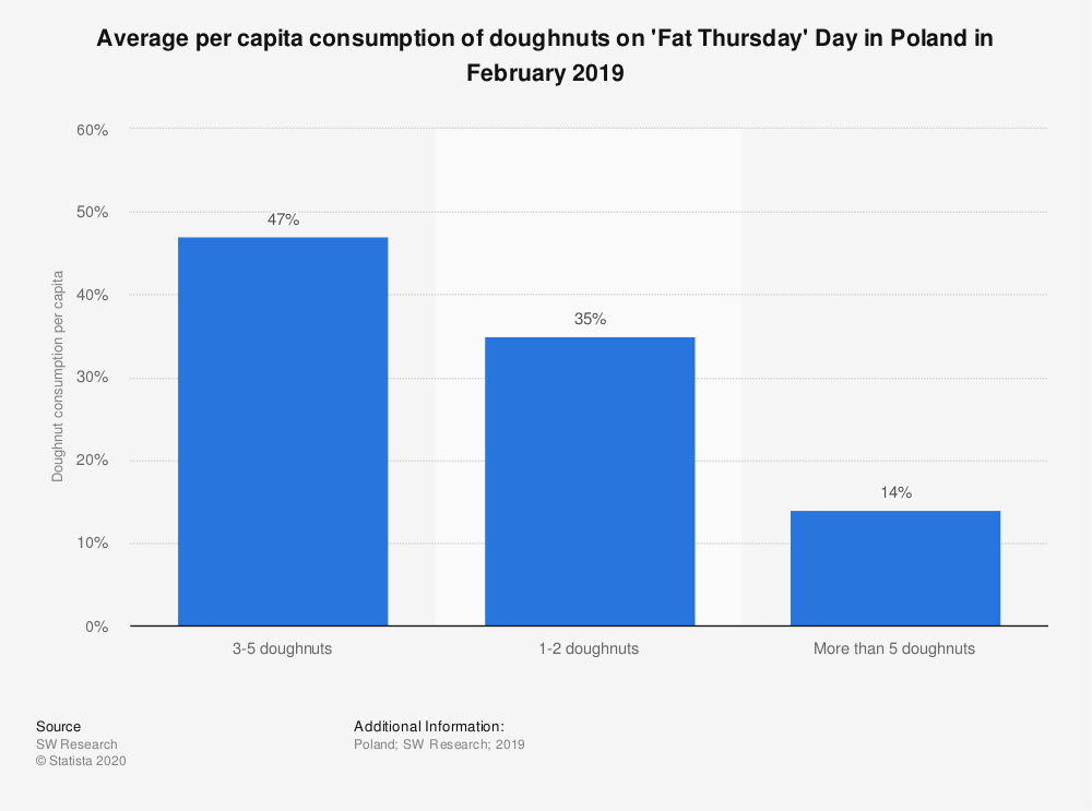 Statistic: Average per capita consumption of doughnuts on 'Fat Thursday' Day in Poland in February 2019  | Statista