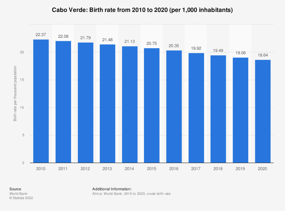 Statistic: Cabo Verde: Birth rate from 2006 to 2016 (per 1,000 inhabitants) | Statista
