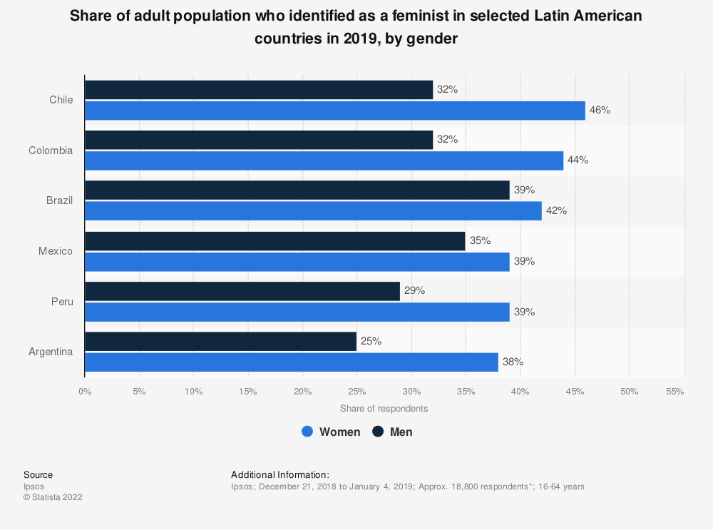 Statistic: Share of adult population who identified as a feminist in selected Latin American countries in 2019, by gender | Statista