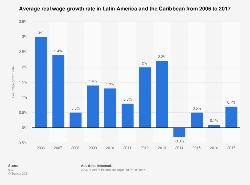Statistic: Average real wage growth rate in Latin America and the Caribbean from 2006 to 2017 | Statista