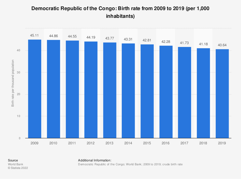 Statistic: Democratic Republic of the Congo: Birth rate from 2007 to 2017 (per 1,000 inhabitants) | Statista