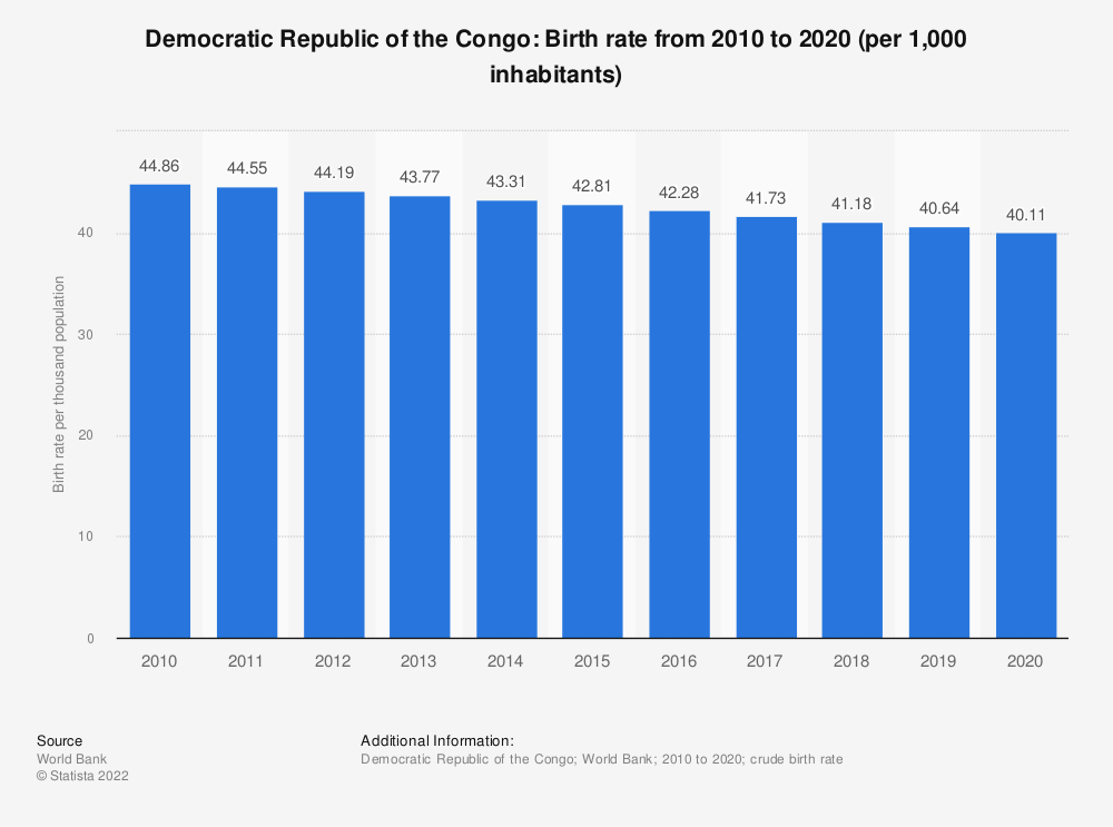Statistic: Democratic Republic of the Congo: Birth rate from 2006 to 2016 (per 1,000 inhabitants) | Statista
