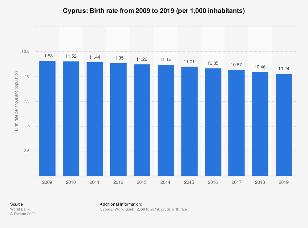 Statistic: Cyprus: Birth rate from 2007 to 2017 (per 1,000 inhabitants) | Statista