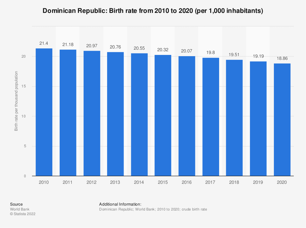 Statistic: Dominican Republic: Birth rate from 2007 to 2017 (per 1,000 inhabitants) | Statista