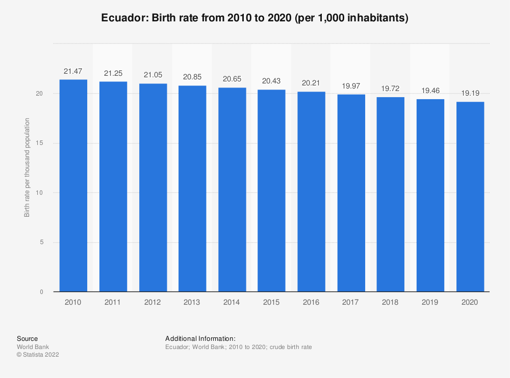 Statistic: Ecuador: Birth rate from 2007 to 2017 (per 1,000 inhabitants) | Statista