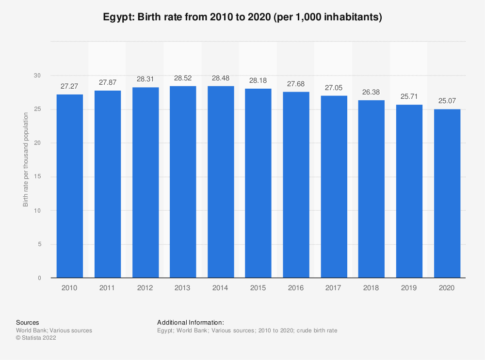Statistic: Egypt: Birth rate from 2008 to 2018 (per 1,000 inhabitants) | Statista