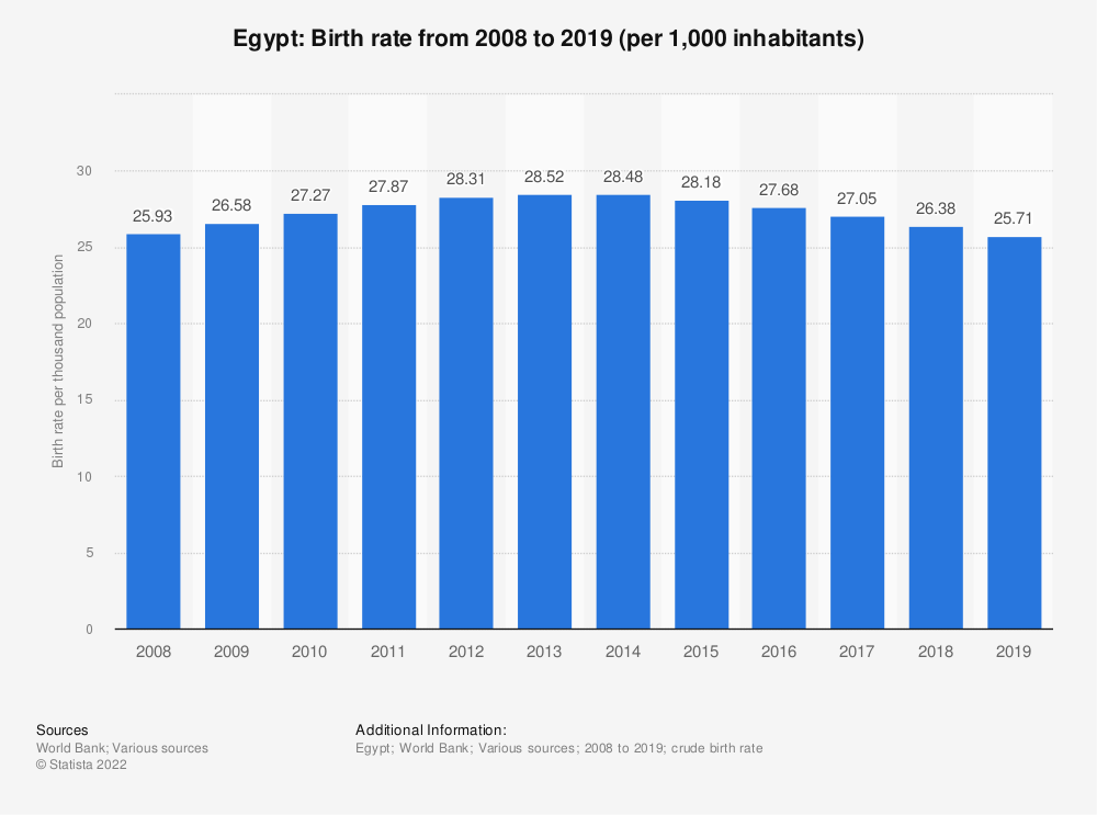 Statistic: Egypt: Birth rate from 2007 to 2017 (per 1,000 inhabitants) | Statista
