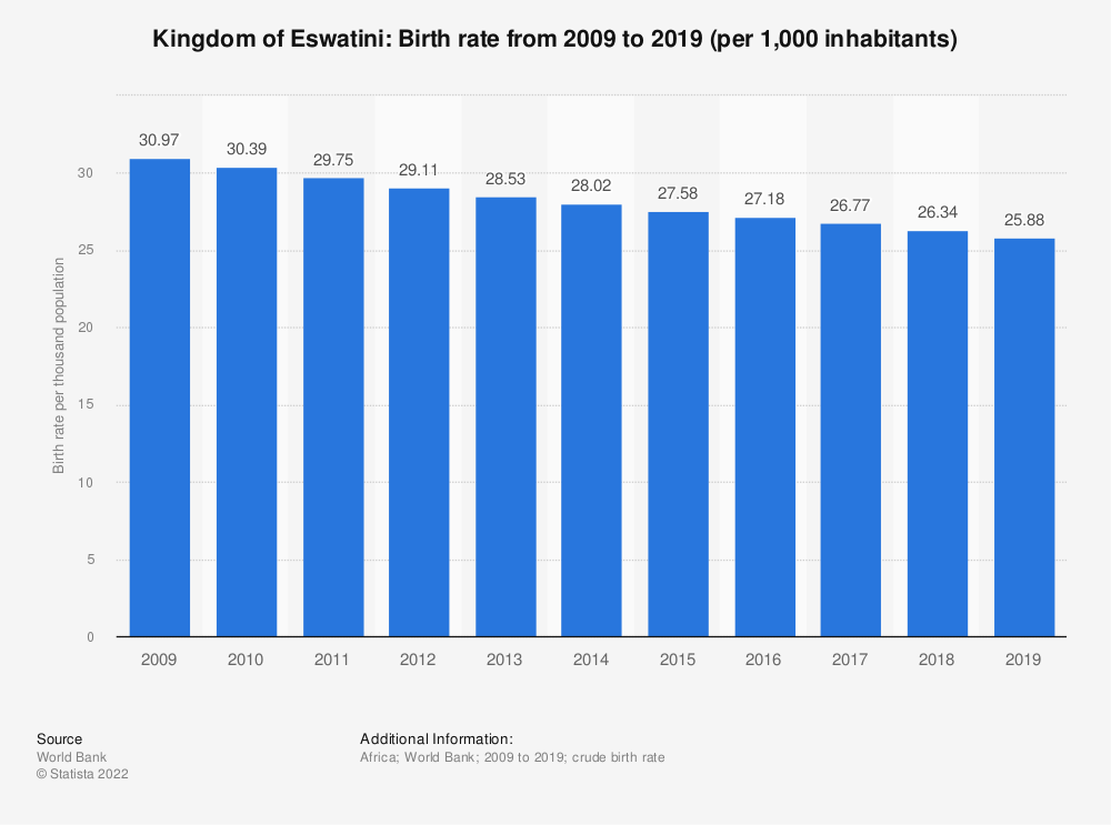 Statistic: Kingdom of Eswatini: Birth rate from 2006 to 2016 (per 1,000 inhabitants) | Statista