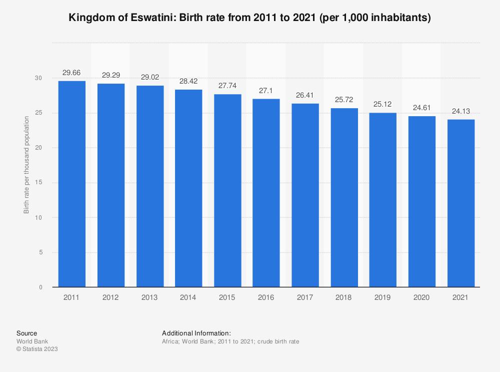 Statistic: Kingdom of Eswatini: Birth rate from 2008 to 2018 (per 1,000 inhabitants) | Statista