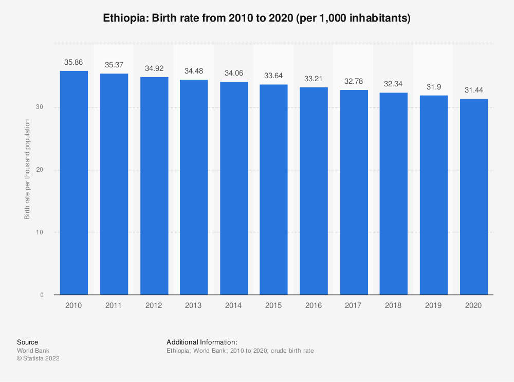 Statistic: Ethiopia: Birth rate from 2006 to 2016 (per 1,000 inhabitants) | Statista