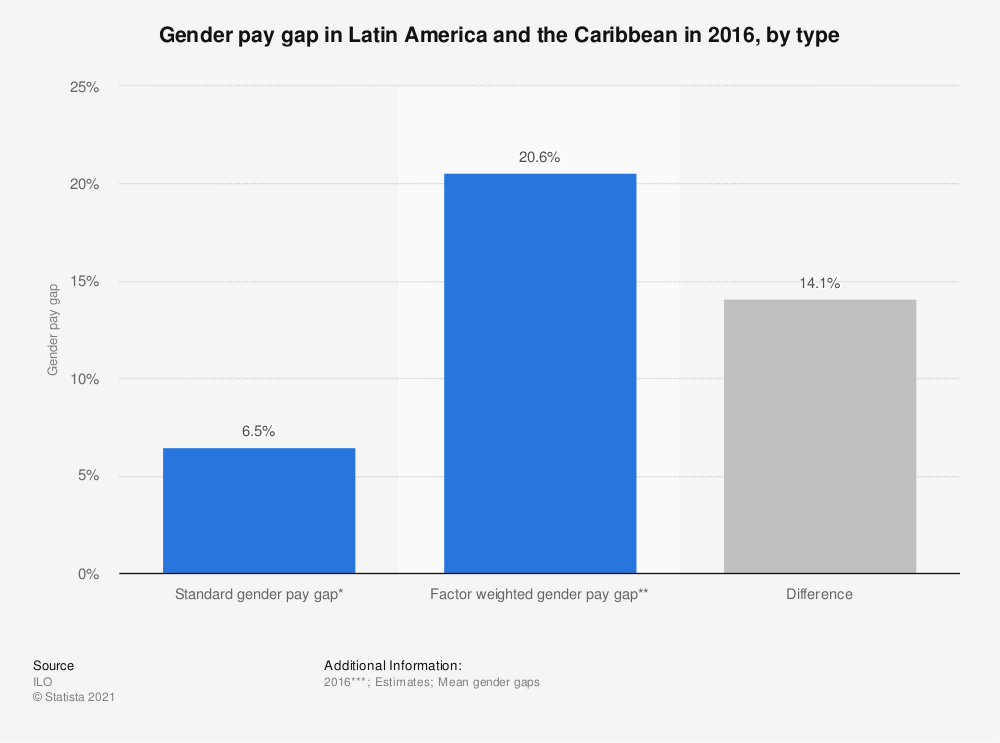 Statistic: Gender pay gap in Latin America and the Caribbean in 2016, by type | Statista