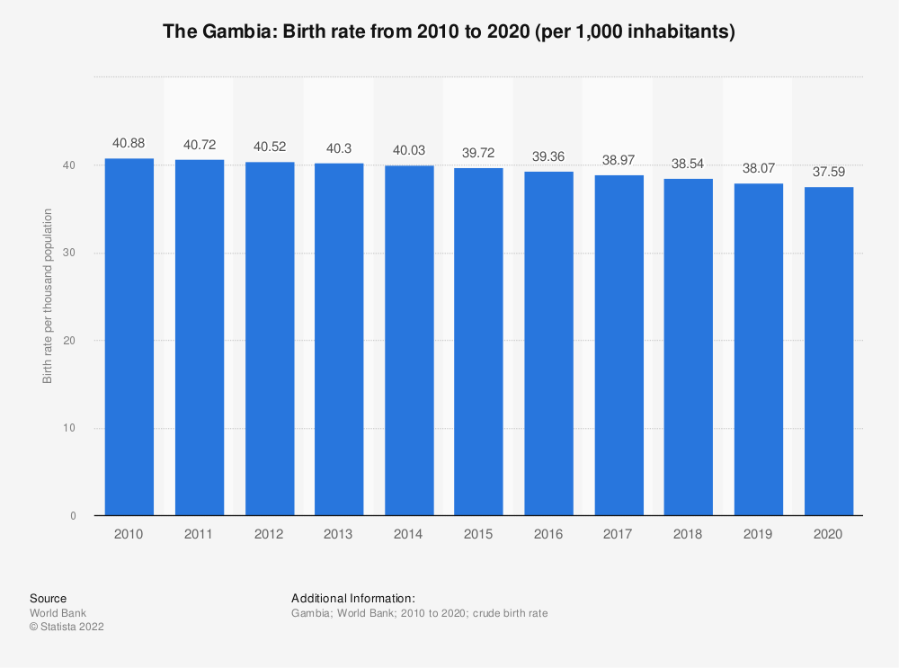 Statistic: The Gambia: Birth rate from 2006 to 2016 (per 1,000 inhabitants) | Statista