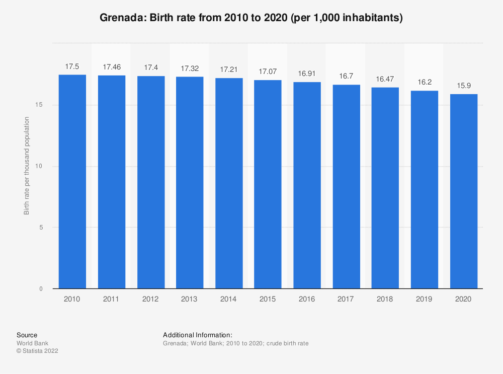 Statistic: Grenada: Birth rate from 2008 to 2018 (per 1,000 inhabitants) | Statista