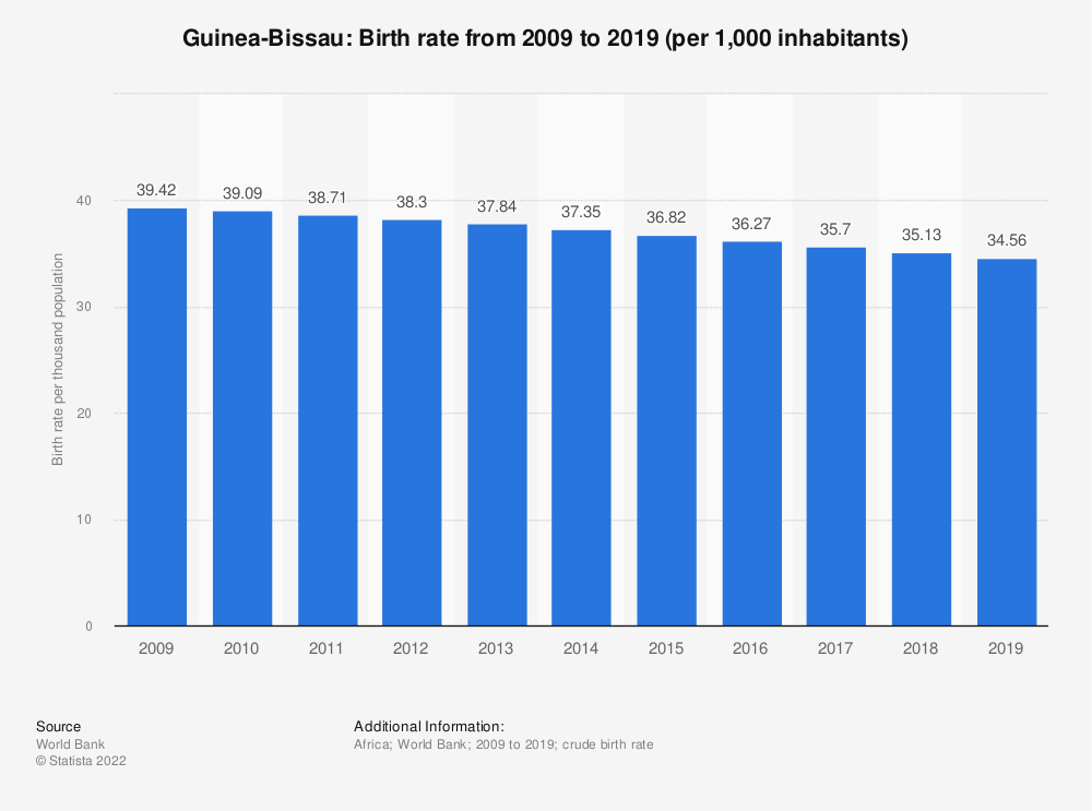 Statistic: Guinea-Bissau: Birth rate from 2008 to 2018 (per 1,000 inhabitants) | Statista