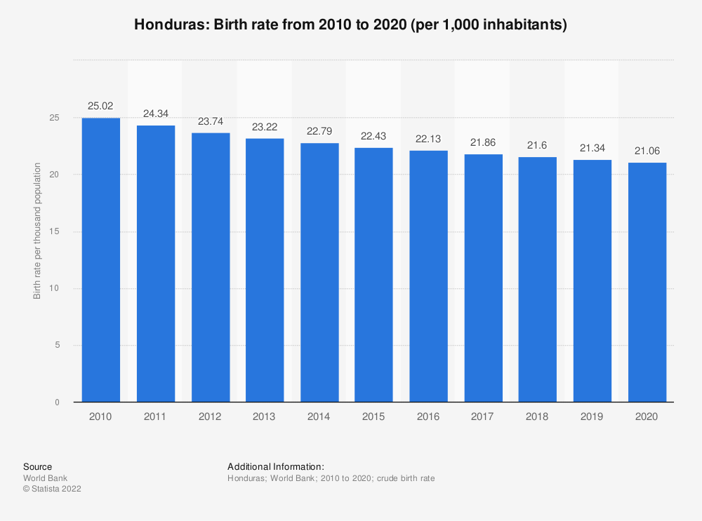 Statistic: Honduras: Birth rate from 2008 to 2018 (per 1,000 inhabitants) | Statista