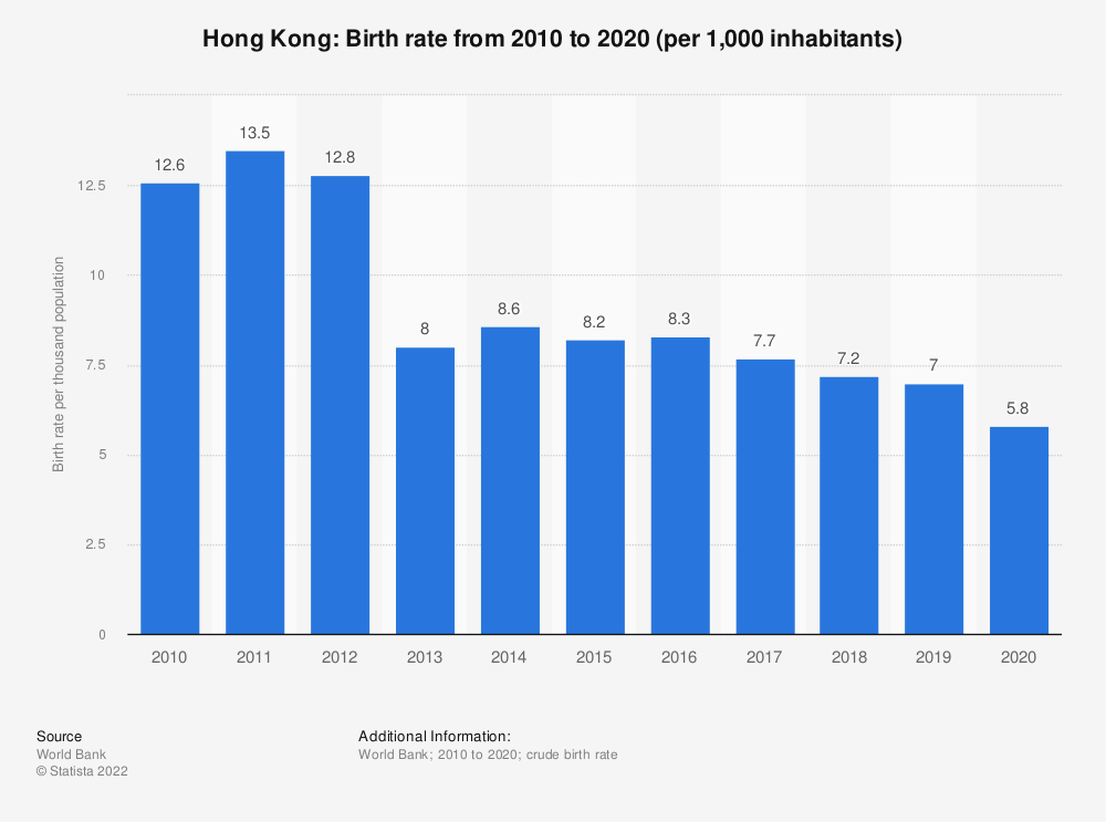 Statistic: Hong Kong: Birth rate from 2008 to 2018 (per 1,000 inhabitants) | Statista