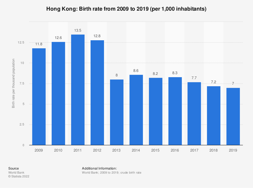 Statistic: Hong Kong: Birth rate from 2006 to 2016 (per 1,000 inhabitants) | Statista