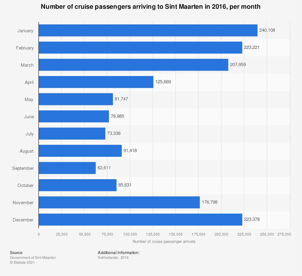 Statistic: Number of cruise passengers arriving to Sint Maarten in 2016, per month | Statista