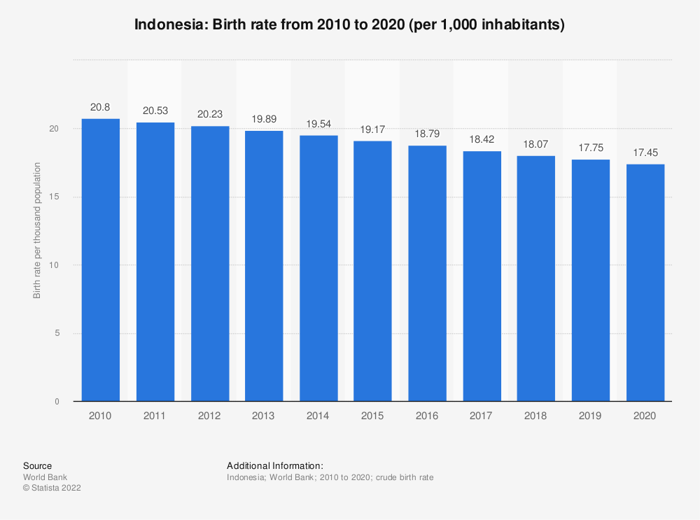 Statistic: Indonesia: Birth rate from 2007 to 2017 (per 1,000 inhabitants) | Statista