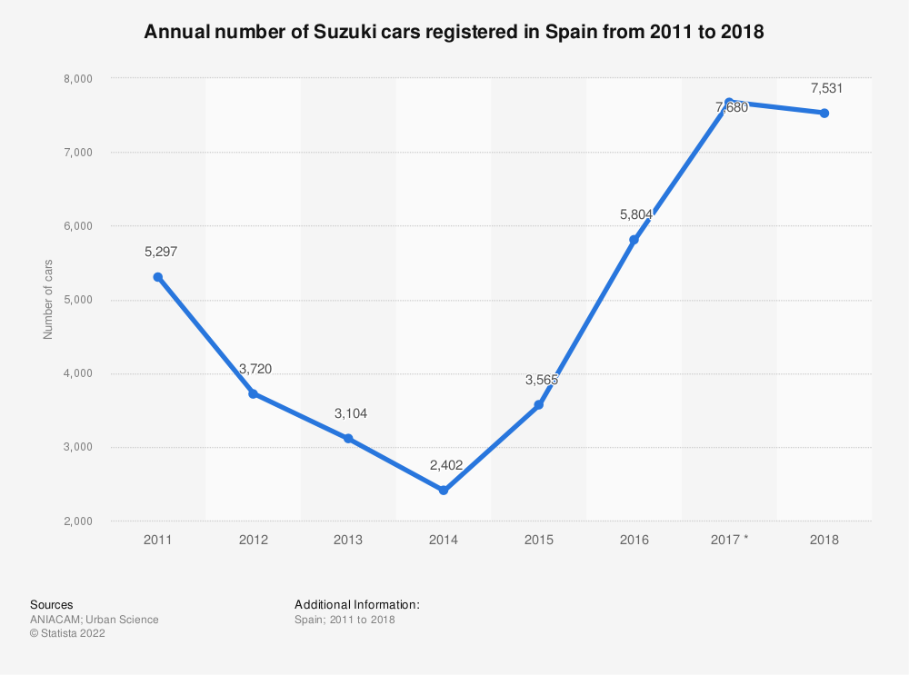 Statistic: Annual number of Suzuki cars registered in Spain from 2011 to 2018   Statista