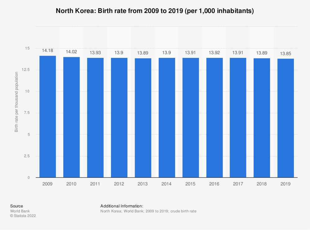 Statistic: North Korea: Birth rate from 2006 to 2016 (per 1,000 inhabitants) | Statista